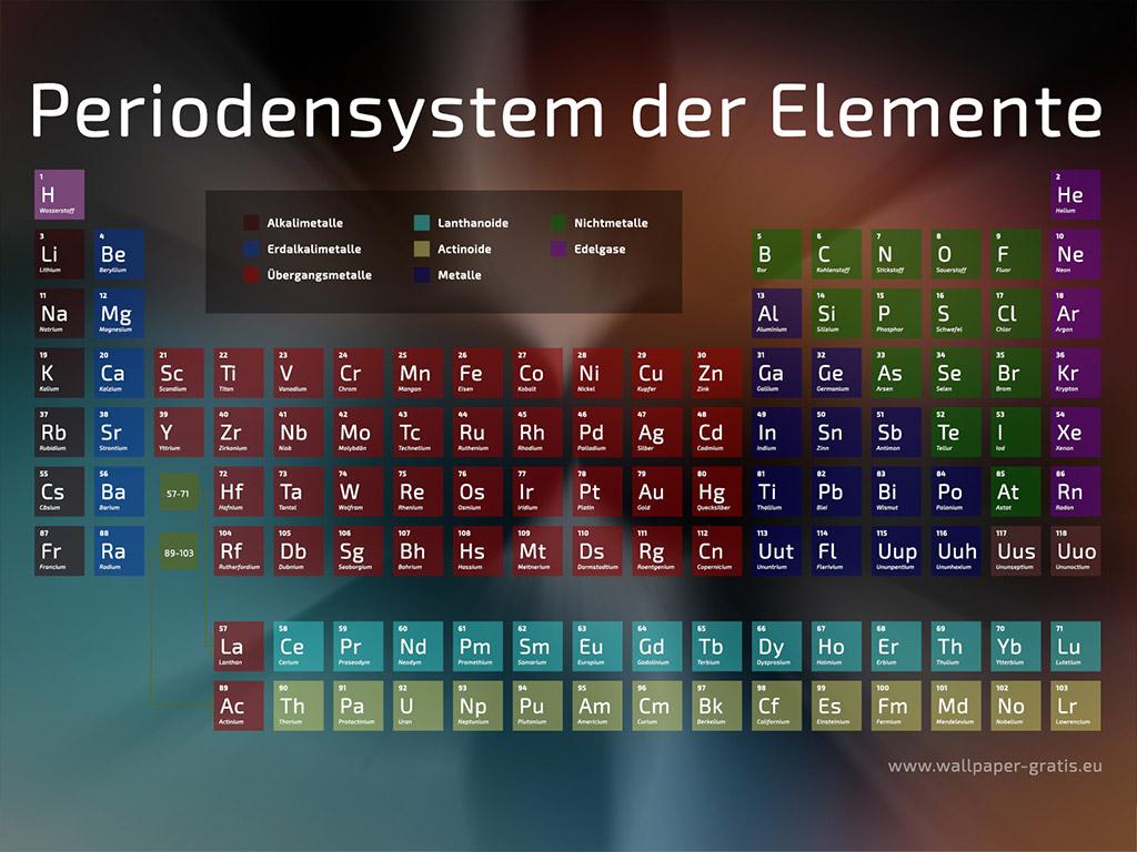 Periodensystem der Elemente - Chemie