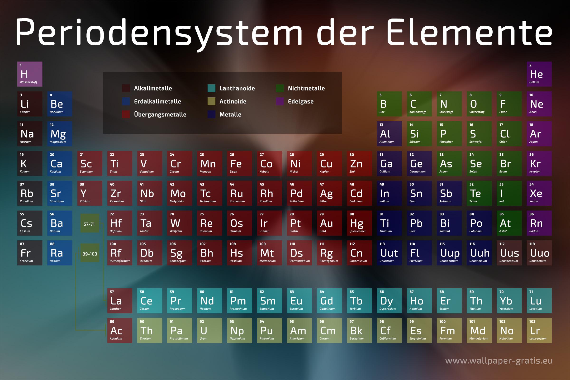 periodensystem der elemente hintergrundbilder