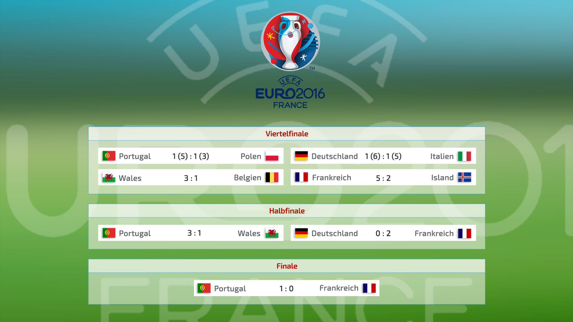 Europameisterschaft Teilnehmer