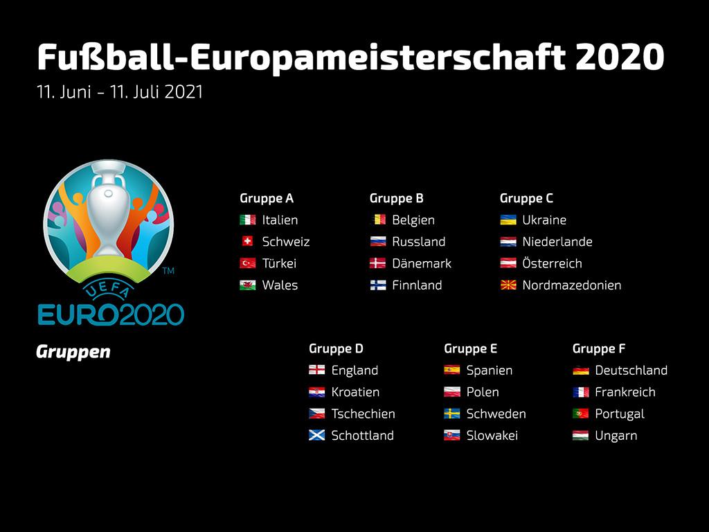 Europameisterschaft Gruppen